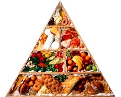 Цілі і завдання правильного харчування